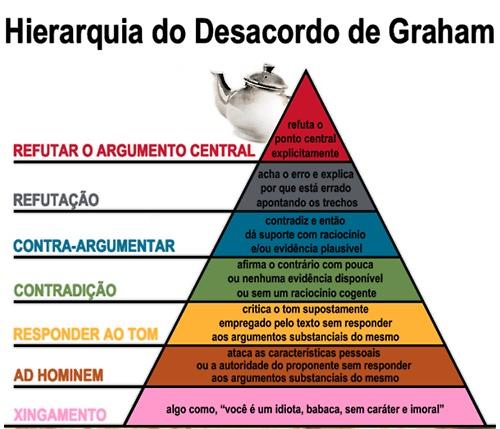 Hierarquia do desacordo de Grahan